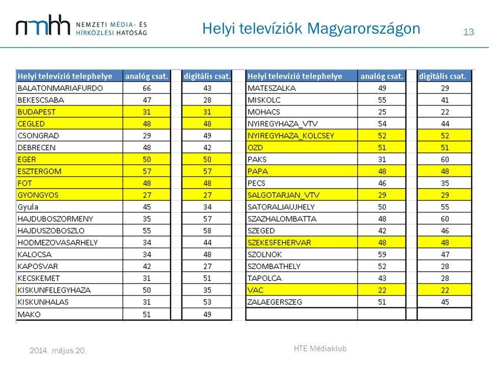 13 2014. május 20. HTE Médiaklub Helyi televíziók Magyarországon
