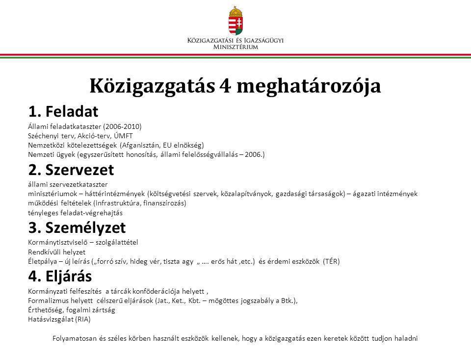 Közigazgatás 4 meghatározója 1. Feladat Állami feladatkataszter (2006-2010) Széchenyi terv, Akció-terv, ÚMFT Nemzetközi kötelezettségek (Afganisztán,