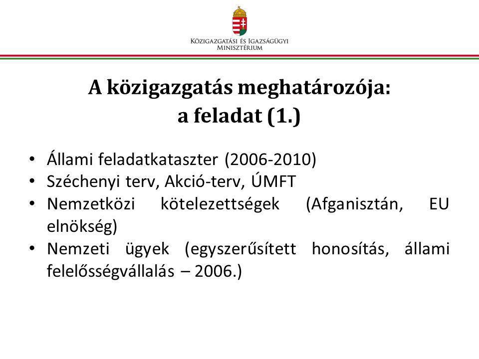 A közigazgatás meghatározója: a feladat (1.) • Állami feladatkataszter (2006-2010) • Széchenyi terv, Akció-terv, ÚMFT • Nemzetközi kötelezettségek (Afganisztán, EU elnökség) • Nemzeti ügyek (egyszerűsített honosítás, állami felelősségvállalás – 2006.)