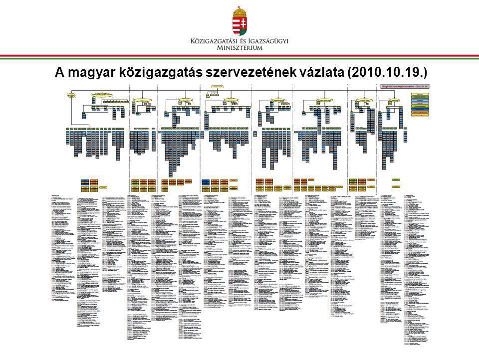 A magyar közigazgatás szervezetének vázlata (2010.10.19.)
