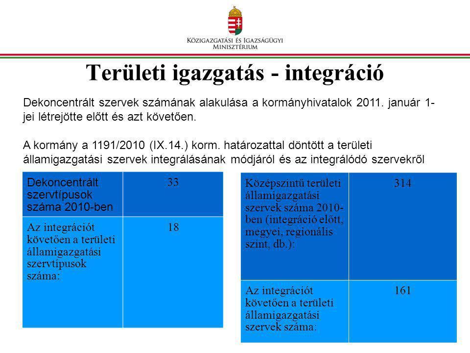 Területi igazgatás - integráció Dekoncentrált szervek számának alakulása a kormányhivatalok 2011. január 1- jei létrejötte előtt és azt követően. A ko