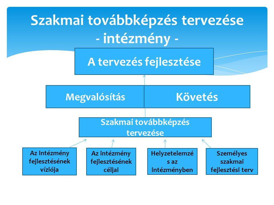 Szakmai továbbképzés tervezése - intézmény - A tervezés fejlesztése Megvalósítás Követés Szakmai továbbképzés tervezése Az intézmény fejlesztésének víziója Az intézmény fejlesztésének céljai Helyzetelemzé s az intézményben Személyes szakmai fejlesztési terv