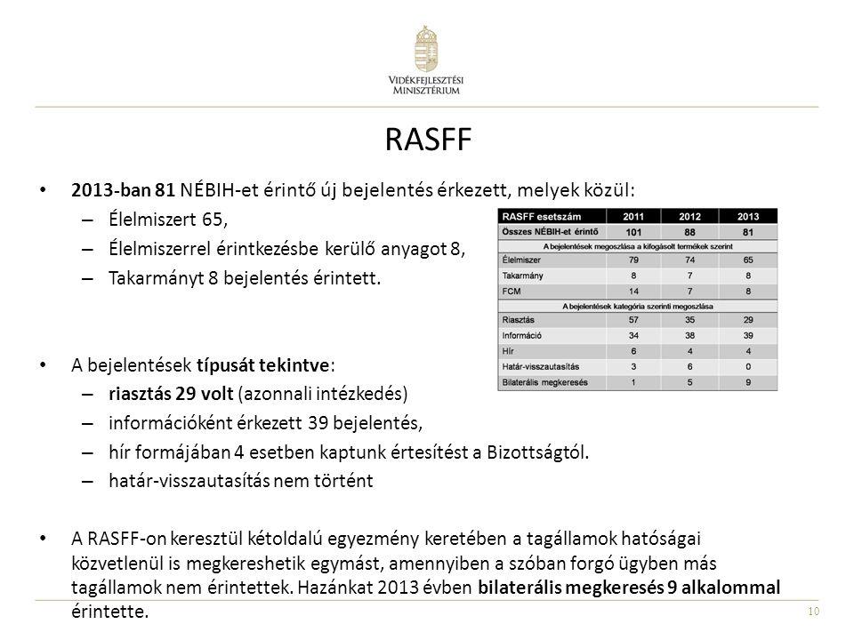 10 RASFF • 2013-ban 81 NÉBIH-et érintő új bejelentés érkezett, melyek közül : – Élelmiszert 65, – Élelmiszerrel érintkezésbe kerülő anyagot 8, – Takar