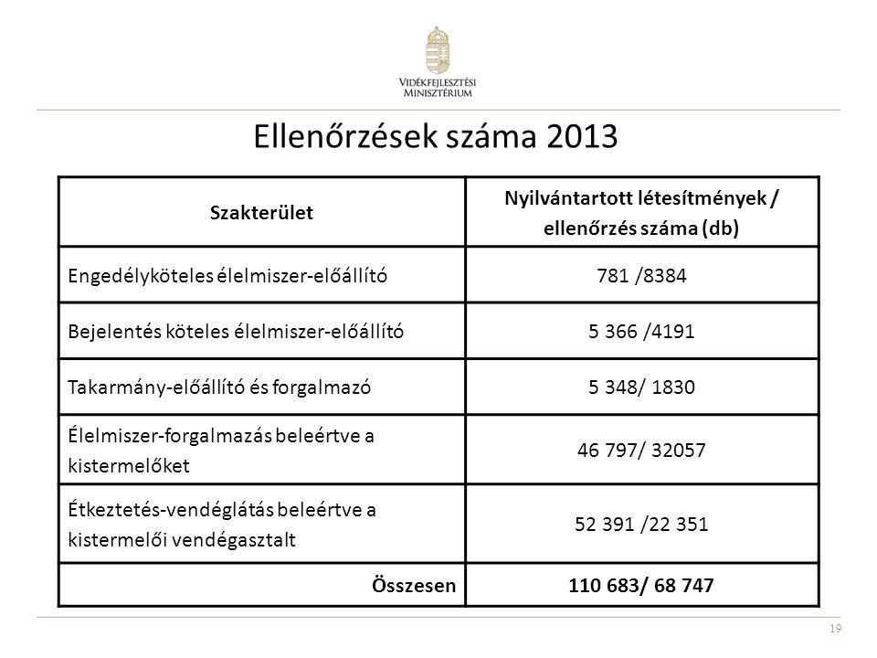 19 Ellenőrzések száma 2013 Szakterület Nyilvántartott létesítmények / ellenőrzés száma (db) Engedélyköteles élelmiszer-előállító781 /8384 Bejelentés k