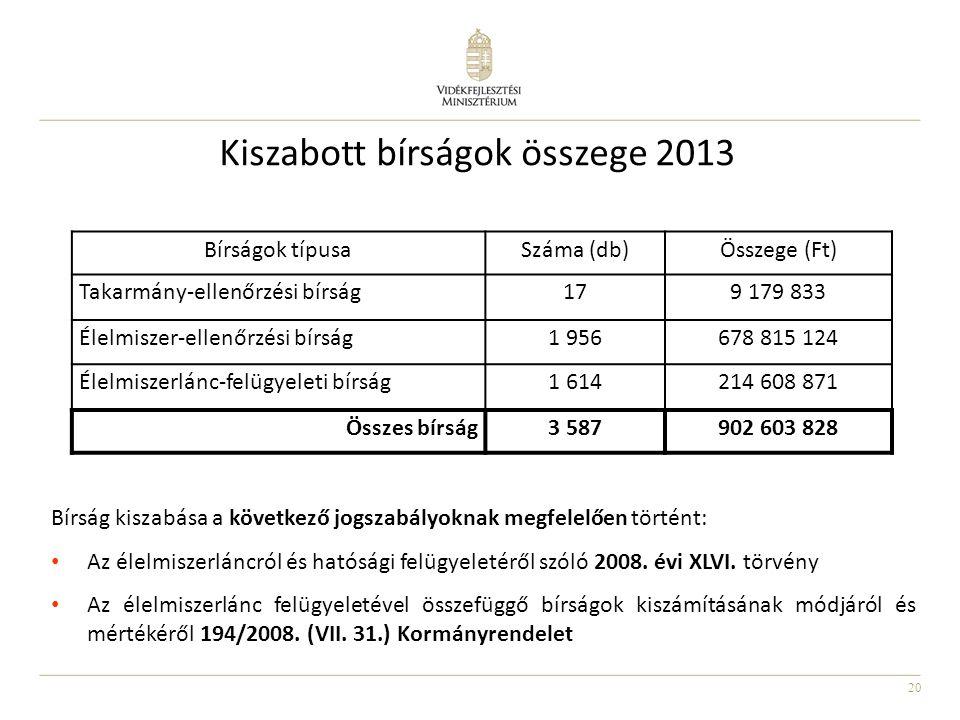 20 Kiszabott bírságok összege 2013 Bírság kiszabása a következő jogszabályoknak megfelelően történt: • Az élelmiszerláncról és hatósági felügyeletéről