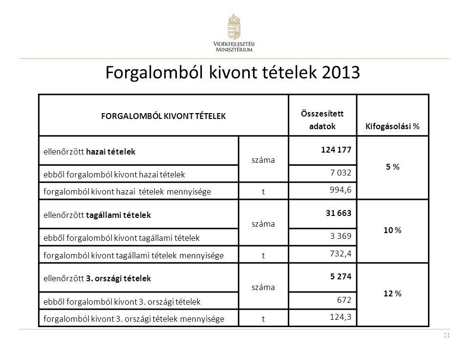 21 Forgalomból kivont tételek 2013 FORGALOMBÓL KIVONT TÉTELEK Összesített adatokKifogásolási % ellenőrzött hazai tételek száma 124 177 5 % ebből forga