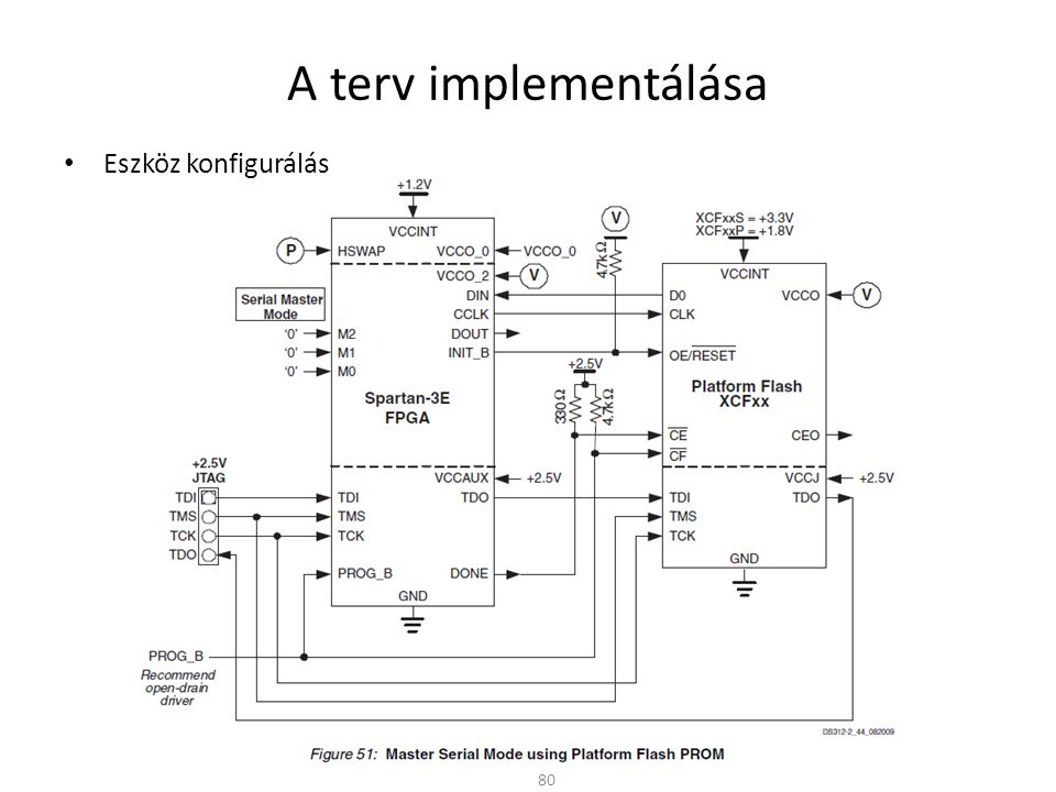A terv implementálása 80 • Eszköz konfigurálás