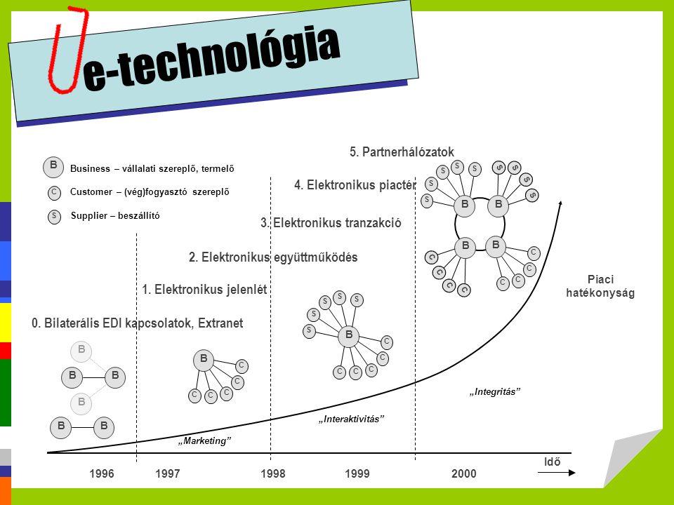 """e-technológia """"Marketing"""" Idő 1996 1997 1998 1999 Piaci hatékonyság 0. Bilaterális EDI kapcsolatok, Extranet 1. Elektronikus jelenlét 2. Elektronikus"""