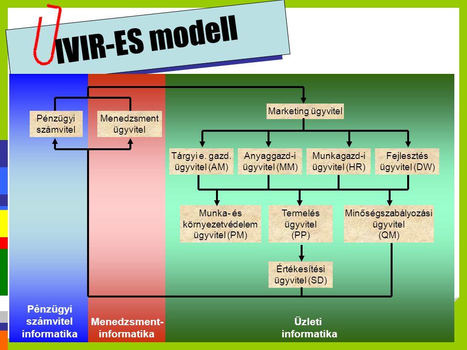 Pénzügyi számvitel informatika Menedzsment- informatika Üzleti informatika IVIR-ES modell Pénzügyi számvitel Menedzsment ügyvitel Tárgyi e. gazd. ügyv