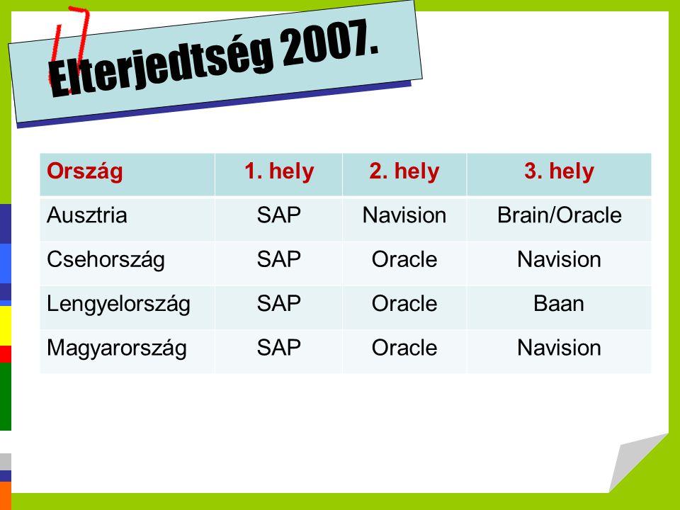Elterjedtség 2007. Ország1. hely2. hely3. hely AusztriaSAPNavisionBrain/Oracle CsehországSAPOracleNavision LengyelországSAPOracleBaan MagyarországSAPO