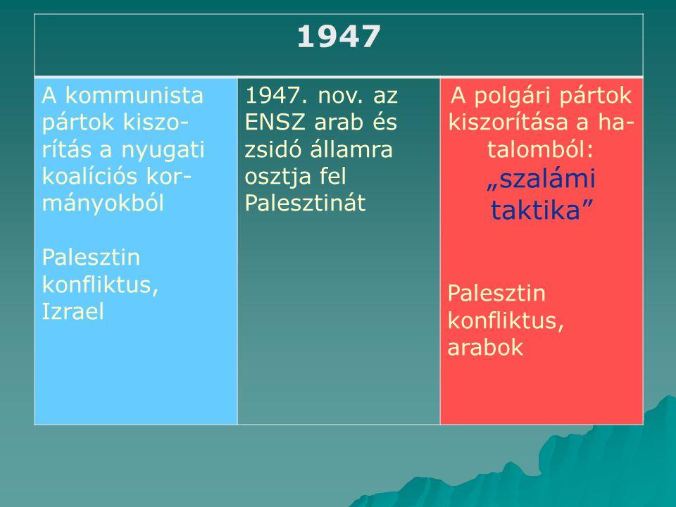 1947 A kommunista pártok kiszo- rítás a nyugati koalíciós kor- mányokból Palesztin konfliktus, Izrael 1947.