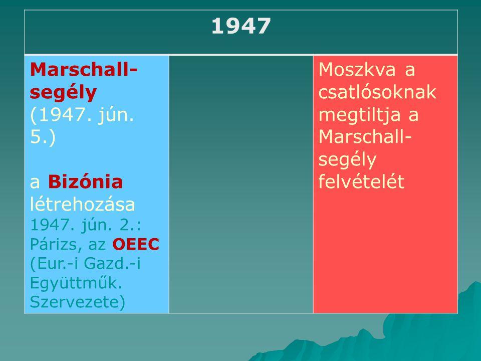1947 Marschall- segély (1947.jún. 5.) a Bizónia létrehozása 1947.