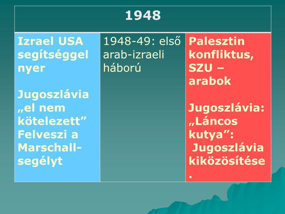 """1948 Izrael USA segítséggel nyer Jugoszlávia """"el nem kötelezett Felveszi a Marschall- segélyt 1948-49: első arab-izraeli háború Palesztin konfliktus, SZU – arabok Jugoszlávia: """"Láncos kutya : Jugoszlávia kiközösítése."""