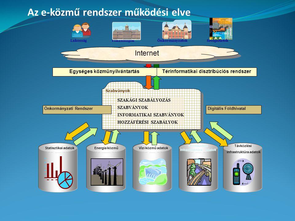 Szabványok SZAKÁGI SZABÁLYOZÁS SZABVÁNYOK INFORMATIKAI SZABVÁNYOK HOZZÁFÉRÉSI SZABÁLYOK Egységes közműnyilvántartásTérinformatikai disztribúciós rendszer Digitális FöldhivatalÖnkormányzati Rendszer Statisztikai adatokEnergia közműVízi közmű adatok Közlekedési infrastruktúra adatok Távközlési infrastruktúra adatok Internet Főhatóságok Lakosság Önkormányzatok Szolgáltatók Az e-közmű rendszer működési elve