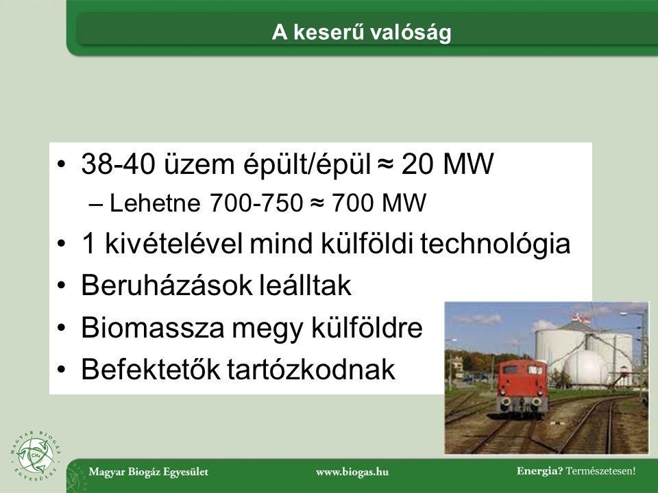 •38-40 üzem épült/épül ≈ 20 MW –Lehetne 700-750 ≈ 700 MW •1 kivételével mind külföldi technológia •Beruházások leálltak •Biomassza megy külföldre •Befektetők tartózkodnak A keserű valóság