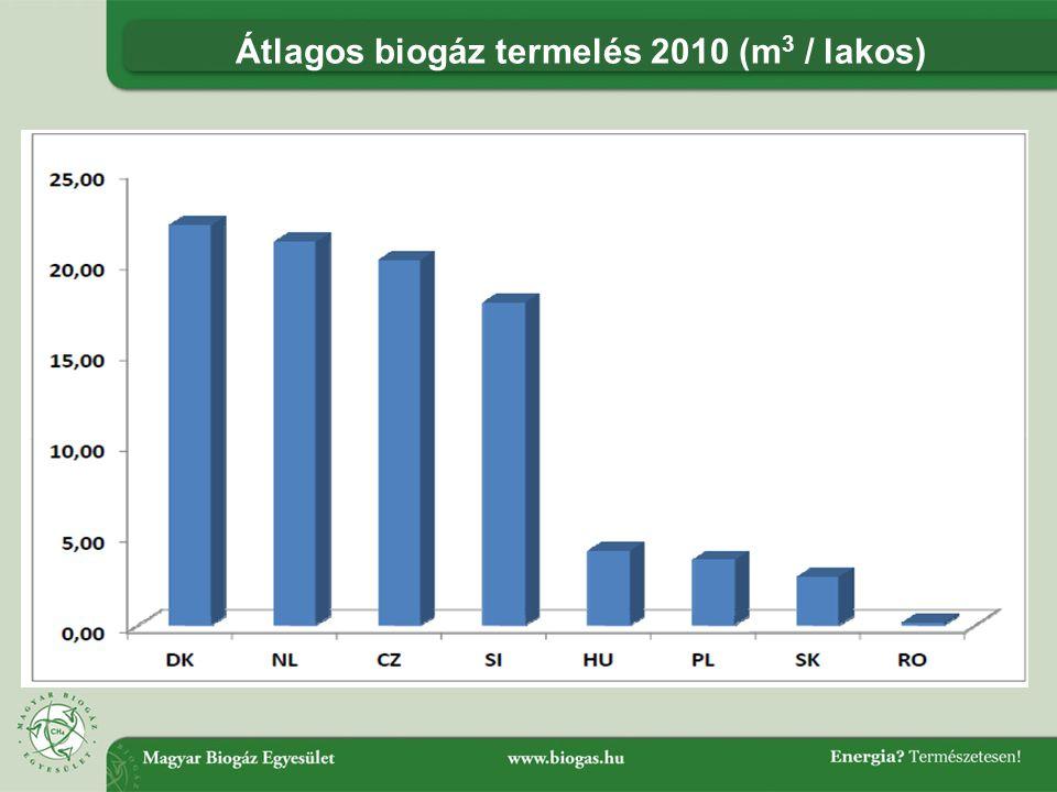 Átlagos biogáz termelés 2010 (m 3 / lakos)