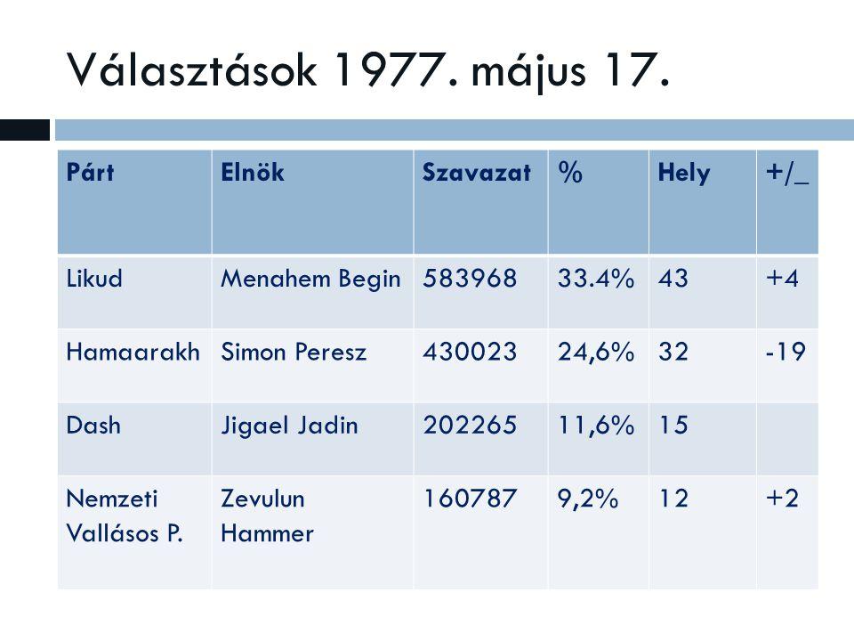 Választások 1977. május 17.