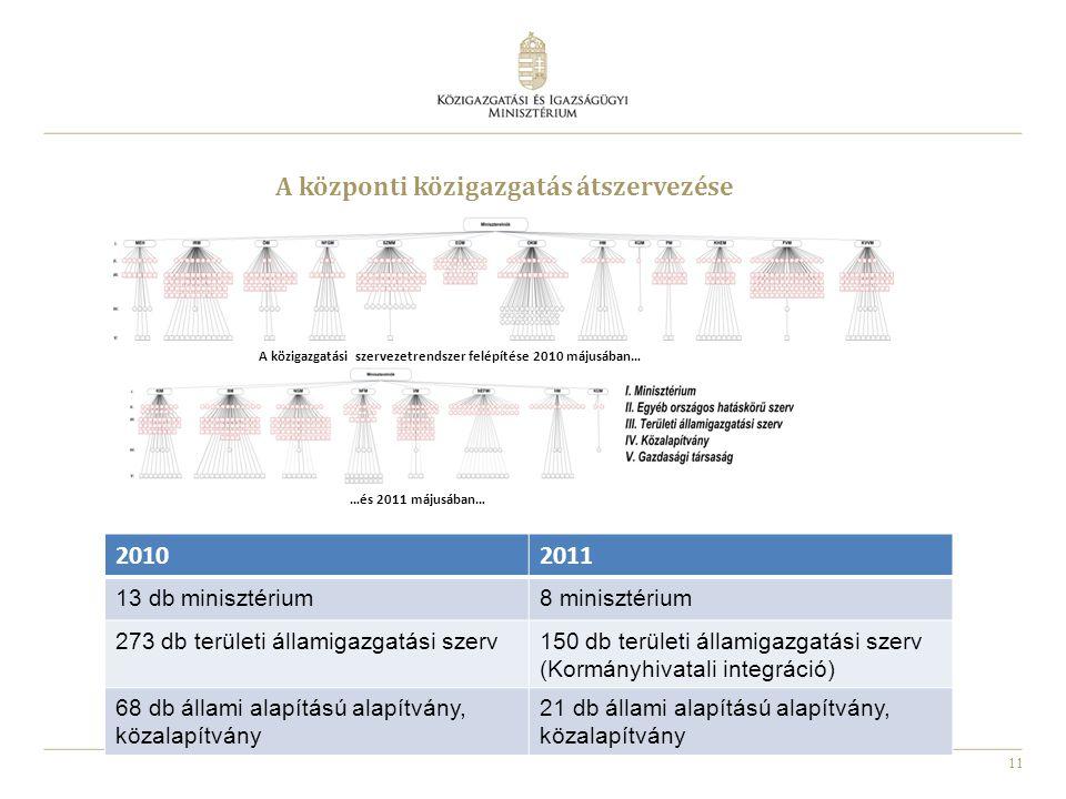 11 A közigazgatási szervezetrendszer felépítése 2010 májusában… …és 2011 májusában… A központi közigazgatás átszervezése 20102011 13 db minisztérium8 minisztérium 273 db területi államigazgatási szerv150 db területi államigazgatási szerv (Kormányhivatali integráció) 68 db állami alapítású alapítvány, közalapítvány 21 db állami alapítású alapítvány, közalapítvány