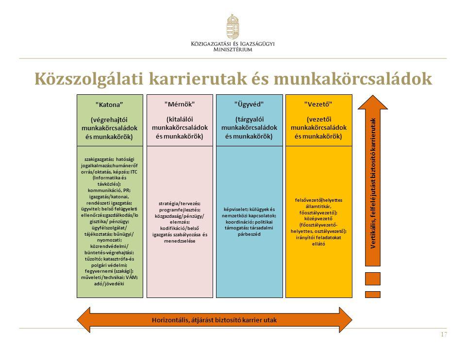17 Katona (végrehajtói munkakörcsaládok és munkakörök) Mérnök (kitalálói munkakörcsaládok és munkakörök) Ügyvéd (tárgyalói munkakörcsaládok és munkakörök) Vezető (vezetői munkakörcsaládok és munkakörök) szakigazgatás; hatósági jogalkalmazás;humánerőf orrás/oktatás, képzés; ITC (Informatika és távközlés); kommunikáció, PR; igazgatás/katonai, rendészeti igazgatás; ügyvitel; belső felügyeleti ellenőrzés;gazdálkodás/lo gisztika/ pénzügy; ügyfélszolgálat/ tájékoztatás; bűnügyi/ nyomozati; közrendvédelmi/ büntetés-végrehajtási; tűzoltó; katasztrófa-és polgári védelmi; fegyvernemi (szakági); műveleti/technikai; VÁM; adó/jövedéki stratégia/tervezés; programfejlesztés; közgazdaság/pénzügy/ elemzés; kodifikáció/belső igazgatás szabályozása és menedzselése képviselet; külügyek és nemzetközi kapcsolatok; koordináció; politikai támogatás; társadalmi párbeszéd felsővezető(helyettes államtitkár, főosztályvezető); középvezető (főosztályvezető- helyettes, osztályvezető); irányítói feladatokat ellátó Vertikális, felfelé jutást biztosító karrierutak Horizontális, átjárást biztosító karrier utak Közszolgálati karrierutak és munkakörcsaládok