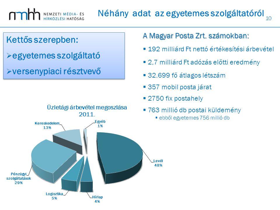 10 A Magyar Posta Zrt. számokban:  192 milliárd Ft nettó értékesítési árbevétel  2,7 milliárd Ft adózás előtti eredmény  32.699 fő átlagos létszám