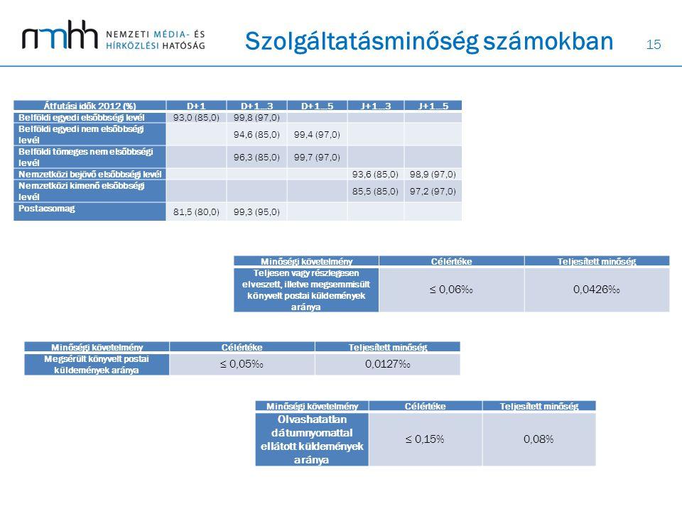 15 Szolgáltatásminőség számokban Átfutási idők 2012 (%)D+1D+1…3D+1…5J+1…3J+1…5 Belföldi egyedi elsőbbségi levél 93,0 (85,0)99,8 (97,0) Belföldi egyedi