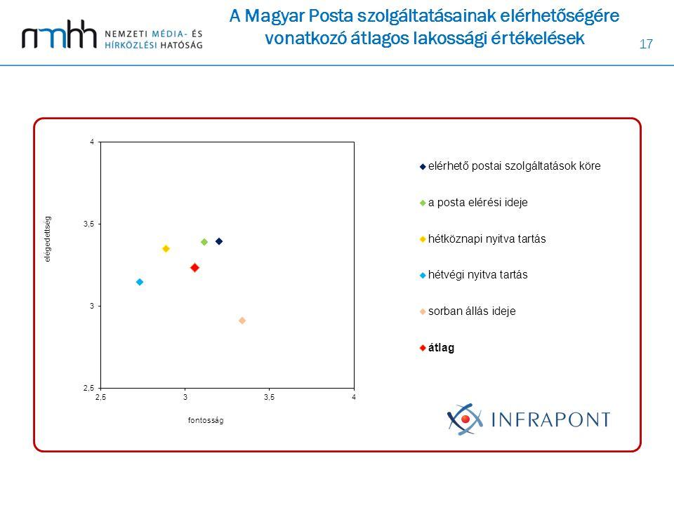 17 A Magyar Posta szolgáltatásainak elérhetőségére vonatkozó átlagos lakossági értékelések