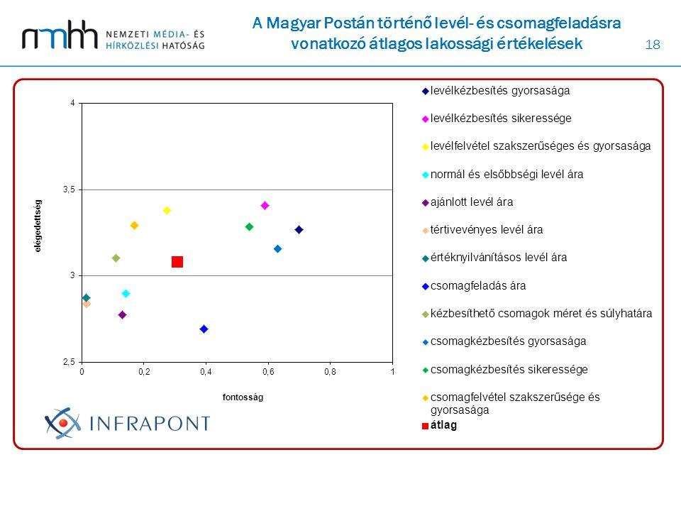 18 A Magyar Postán történő levél- és csomagfeladásra vonatkozó átlagos lakossági értékelések
