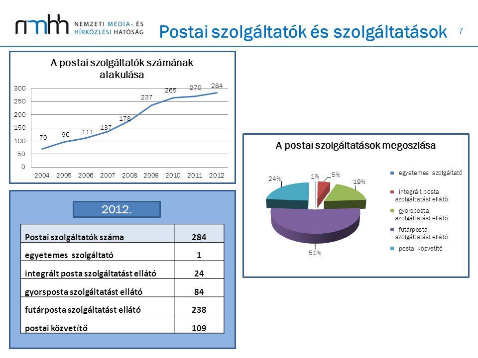 7 Postai szolgáltatók és szolgáltatások Postai szolgáltatók száma284 egyetemes szolgáltató1 integrált posta szolgáltatást ellátó24 gyorsposta szolgáltatást ellátó84 futárposta szolgáltatást ellátó238 postai közvetítő109 2012.