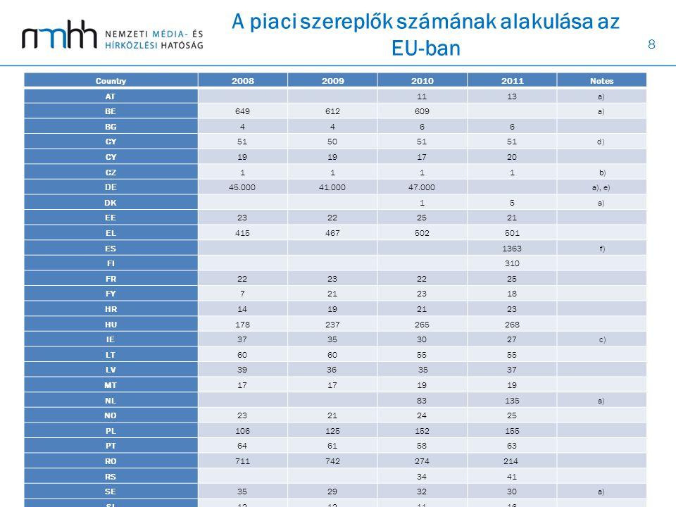 8 A piaci szereplők számának alakulása az EU-ban Country2008200920102011Notes AT 1113a) BEBE 649612609 a) BGBG 4466 CY 515051 d) CY 19 1720 CZCZ 1111
