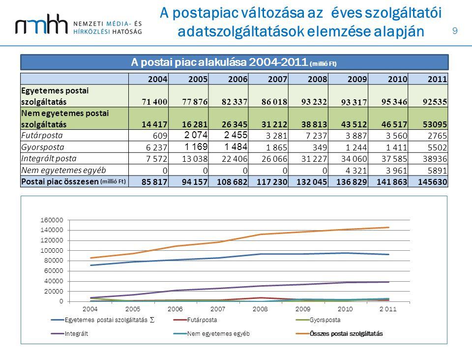 9 A postapiac változása az éves szolgáltatói adatszolgáltatások elemzése alapján 20042005200620072008200920102011 Egyetemes postai szolgáltatás 71 400