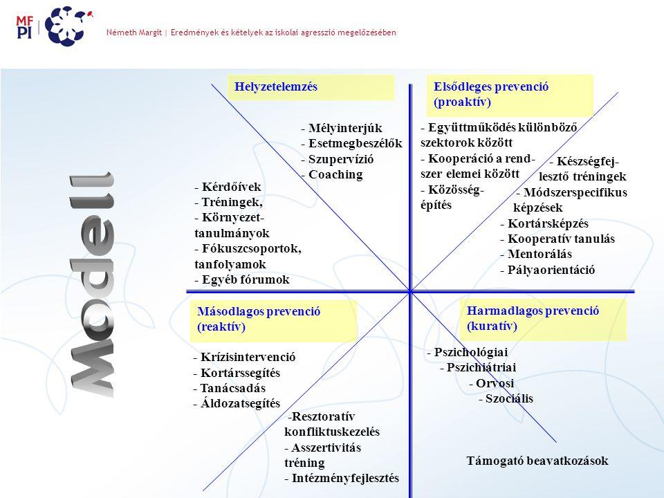 Másodlagos prevenció (reaktív) Elsődleges prevenció (proaktív) Helyzetelemzés Harmadlagos prevenció (kuratív) - Kérdőívek - Tréningek, - Környezet- tanulmányok - Fókuszcsoportok, tanfolyamok - Egyéb fórumok - Mélyinterjúk - Esetmegbeszélők - Szupervízió - Coaching - Együttműködés különböző szektorok között - Kooperáció a rend- szer elemei között - Közösség- építés - Készségfej- lesztő tréningek - Módszerspecifikus képzések - Kortársképzés - Kooperatív tanulás - Mentorálás - Pályaorientáció - Krízisintervenció - Kortárssegítés - Tanácsadás - Áldozatsegítés -Resztoratív konfliktuskezelés - Asszertivitás tréning - Intézményfejlesztés - Pszichológiai - Pszichiátriai - Orvosi - Szociális Támogató beavatkozások Németh Margit | Eredmények és kételyek az iskolai agresszió megelőzésében