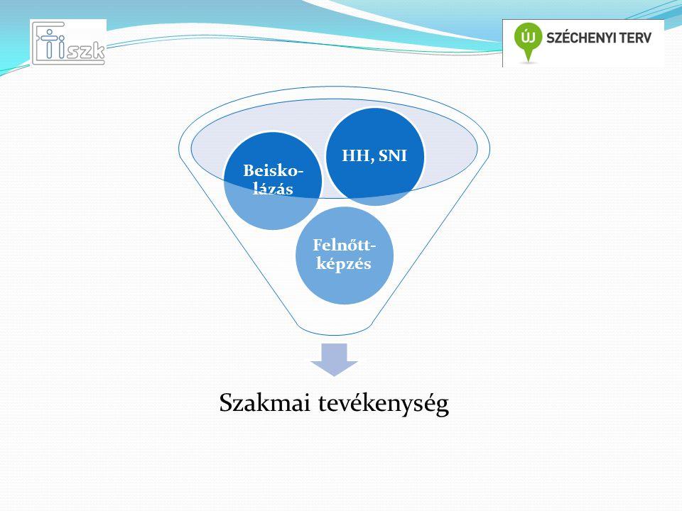Szakmai tevékenység Felnőtt- képzés Beisko- lázás HH, SNI
