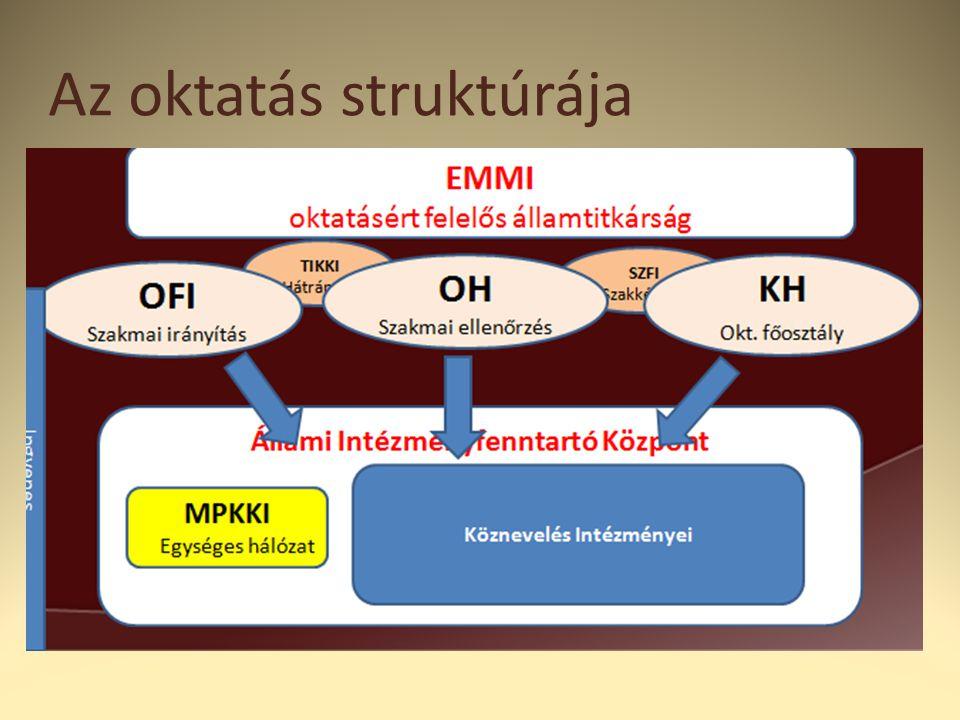 Az oktatás struktúrája