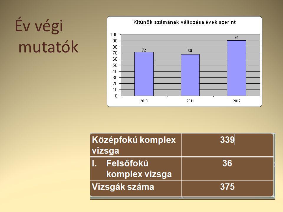 Nyitó adatok  Létszám:745  Osztályok száma:24  Státuszok:112,5  Pedagógus álláshely:72  Óraszám:1708  Ebből AJTP finanszírozás:45  Iskolai tehetséggondozó pályázat(elbírálás alatt)