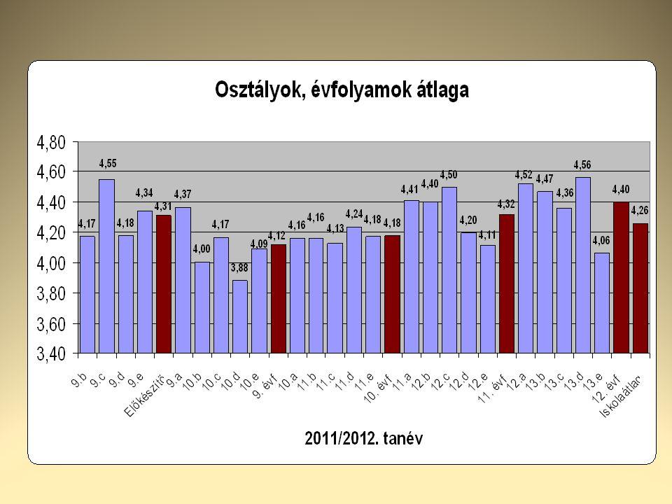 A 9.évfolyam mérése  Anyanyelv  Matematika  Motiváció  Eredmények alapján felzárkóztatás vagy tehetséggondozás (Tanszobai keret)
