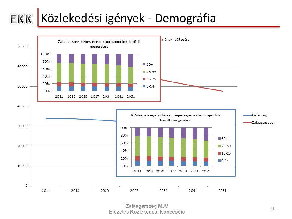 Közlekedési igények - Demográfia 11 Zalaegerszeg MJV Előzetes Közlekedési Koncepció