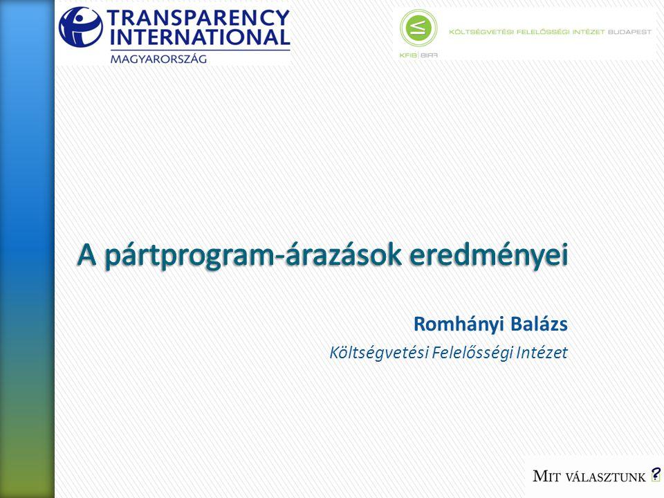 Romhányi Balázs Költségvetési Felelősségi Intézet