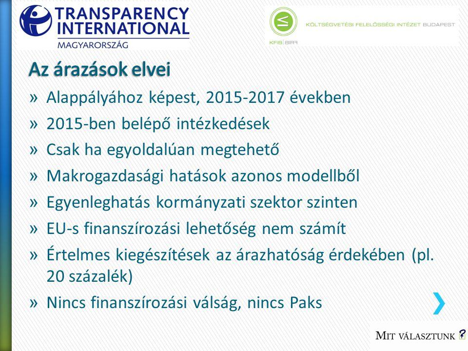» Alappályához képest, 2015-2017 években » 2015-ben belépő intézkedések » Csak ha egyoldalúan megtehető » Makrogazdasági hatások azonos modellből » Egyenleghatás kormányzati szektor szinten » EU-s finanszírozási lehetőség nem számít » Értelmes kiegészítések az árazhatóság érdekében (pl.