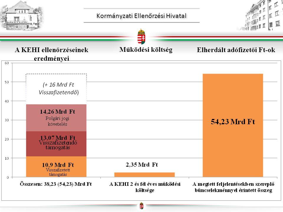 Kormányzati Ellenőrzési Hivatal A KEHI ellenőrzéseinek eredményei Működési költség Elherdált adófizetői Ft-ok