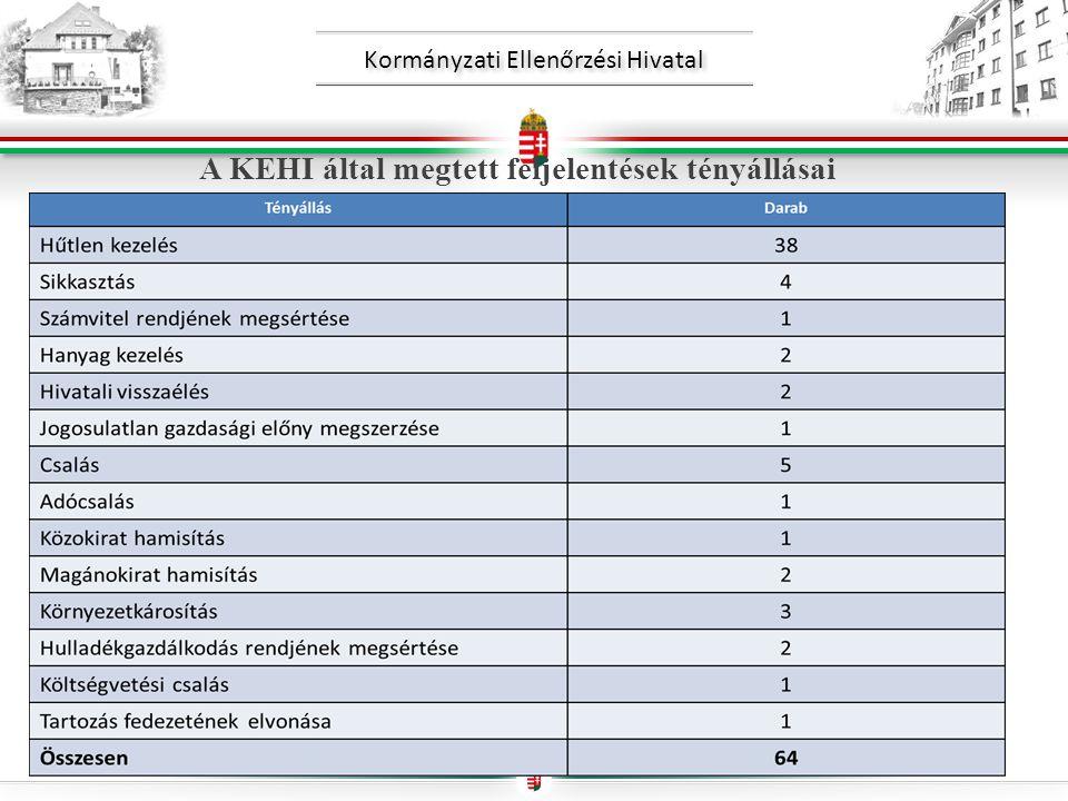 Kormányzati Ellenőrzési Hivatal A KEHI által megtett feljelentések tényállásai