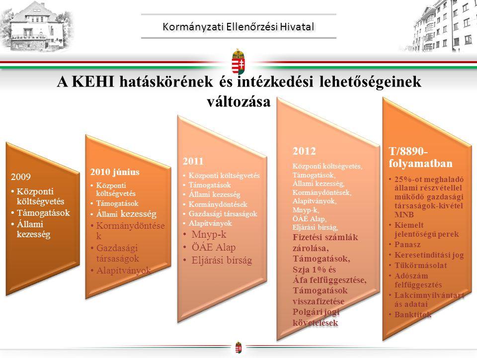 Kormányzati Ellenőrzési Hivatal A KEHI hatáskörének és intézkedési lehetőségeinek változása 2009 •Központi költségvetés •Támogatások •Állami kezesség 2010 június •Központi költségvetés •Támogatások •Állami kezesség •Kormánydöntése k •Gazdasági társaságok •Alapítványok 2011 •Központi költségvetés •Támogatások •Állami kezesség •Kormánydöntések •Gazdasági társaságok •Alapítványok •Mnyp-k •ÖÁE Alap •Eljárási bírság T/8890- folyamatban •25%-ot meghaladó állami részvétellel működő gazdasági társaságok-kivétel MNB •Kiemelt jelentőségű perek •Panasz •Keresetindítási jog •Tükörmásolat •Adószám felfüggesztés •Lakcímnyilvántart ás adatai •Banktitok