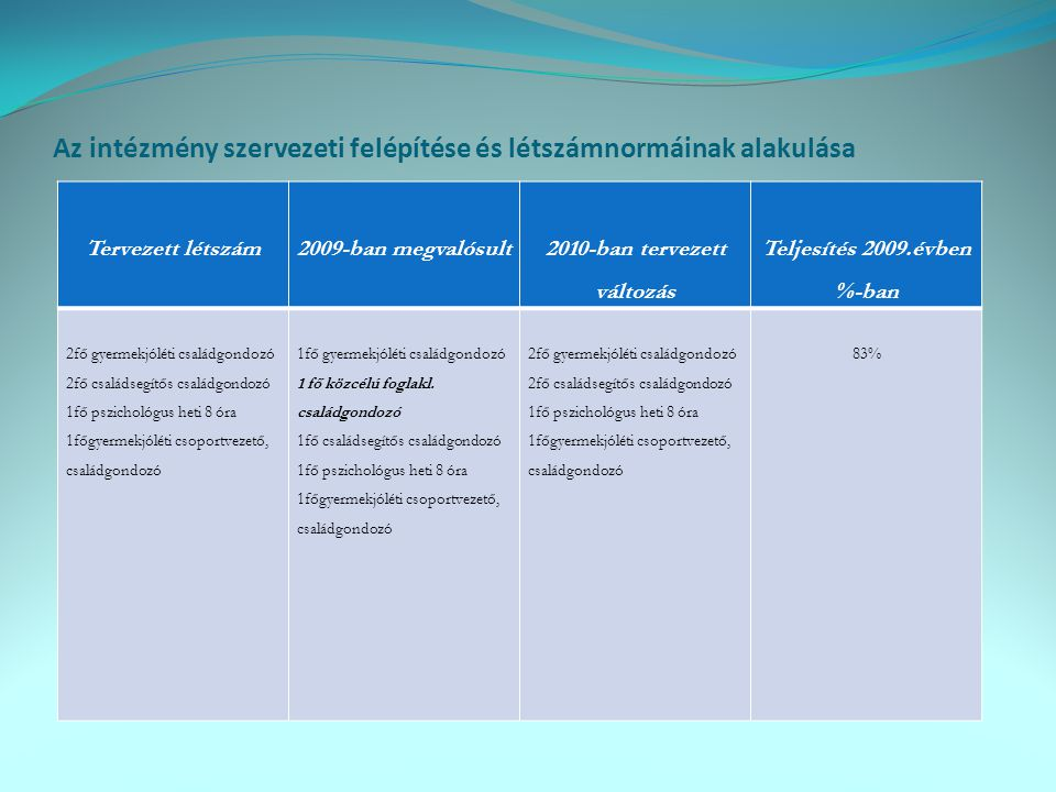 Az intézmény szervezeti felépítése és létszámnormáinak alakulása Tervezett létszám2009-ban megvalósult 2010-ban tervezett változás Teljesítés 2009.évb