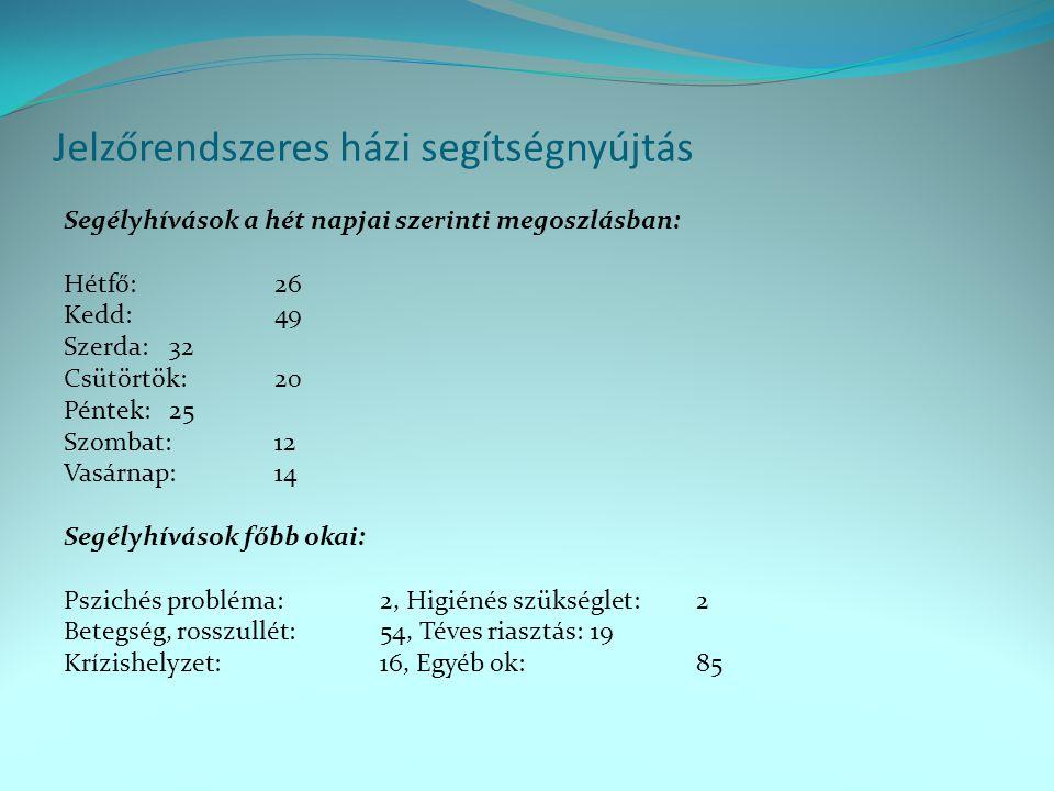 Jelzőrendszeres házi segítségnyújtás Segélyhívások a hét napjai szerinti megoszlásban: Hétfő: 26 Kedd: 49 Szerda: 32 Csütörtök:20 Péntek: 25 Szombat:1