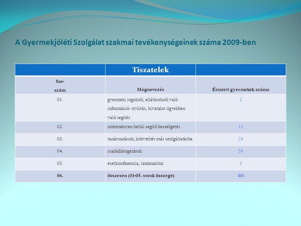 A Gyermekjóléti Szolgálat szakmai tevékenységeinek száma 2009-ben Tiszatelek Sor- szám MegnevezésÉrintett gyermekek száma 01. gyermeki jogokról, ellát