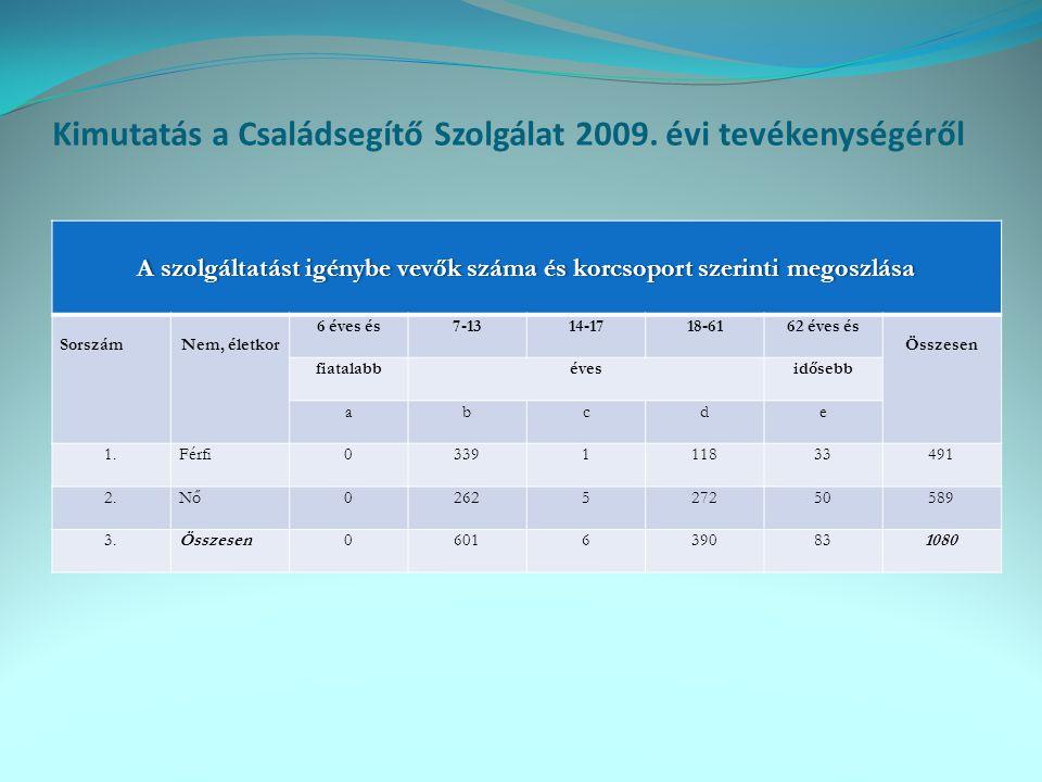 Kimutatás a Családsegítő Szolgálat 2009. évi tevékenységéről A szolgáltatást igénybe vevők száma és korcsoport szerinti megoszlásaA szolgáltatást igén