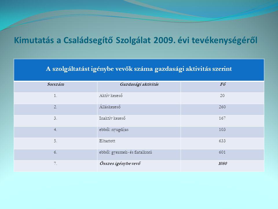 Kimutatás a Családsegítő Szolgálat 2009. évi tevékenységéről A szolgáltatást igénybe vevők száma gazdasági aktivitás szerint SorszámGazdasági aktivitá