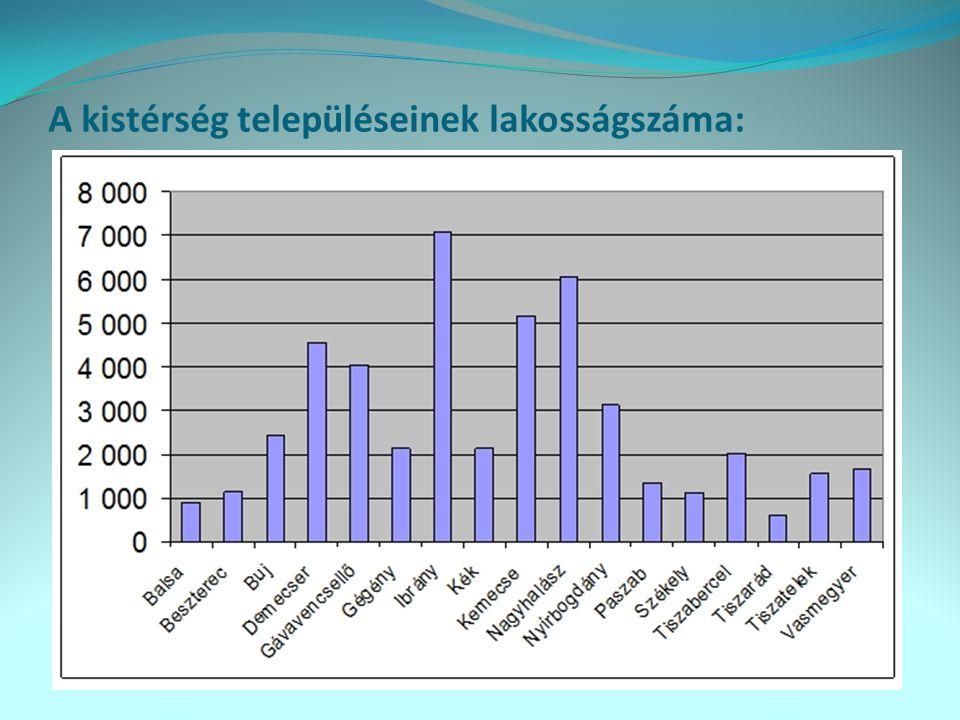 Kistérségi lakosságszám korcsoportonkénti megoszlása