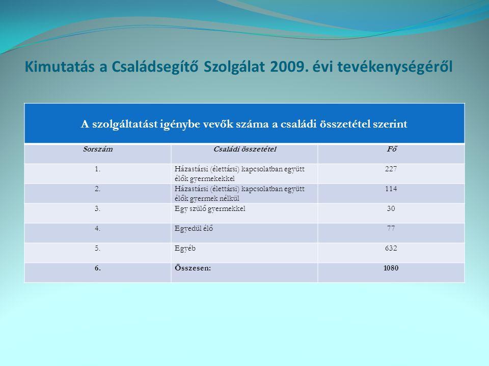 Kimutatás a Családsegítő Szolgálat 2009. évi tevékenységéről A szolgáltatást igénybe vevők száma a családi összetétel szerint SorszámCsaládi összetéte