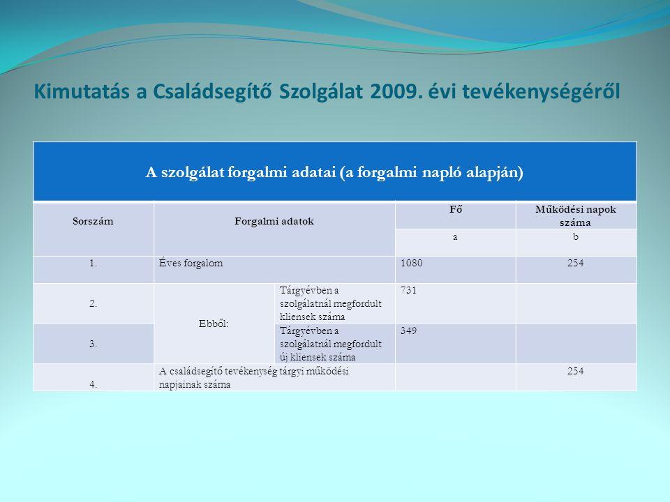 Kimutatás a Családsegítő Szolgálat 2009. évi tevékenységéről A szolgálat forgalmi adatai (a forgalmi napló alapján) SorszámForgalmi adatok FőMűködési