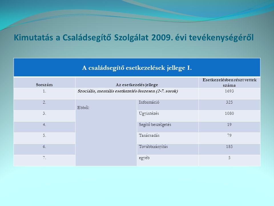 Kimutatás a Családsegítő Szolgálat 2009.